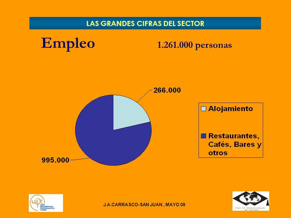 J.A.CARRASCO-SAN JUAN, MAYO 09 LAS GRANDES CIFRAS DEL SECTOR Empleo 1.261.000 personas