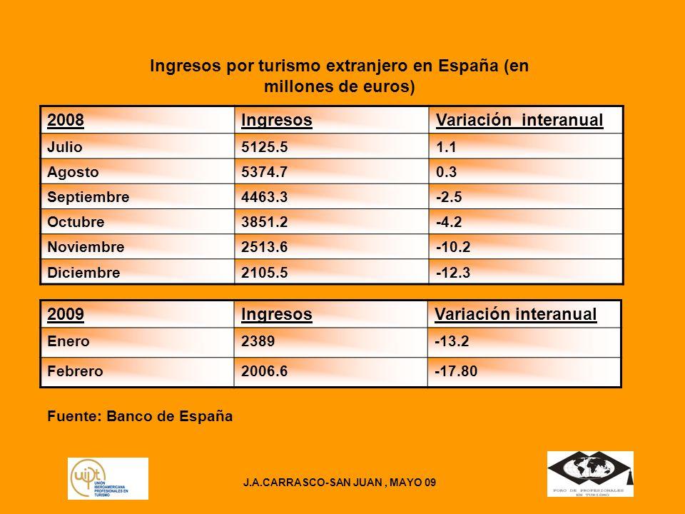 J.A.CARRASCO-SAN JUAN, MAYO 09 Ingresos por turismo extranjero en España (en millones de euros) 2008IngresosVariación interanual Julio5125.51.1 Agosto5374.70.3 Septiembre4463.3-2.5 Octubre3851.2-4.2 Noviembre2513.6-10.2 Diciembre2105.5-12.3 2009IngresosVariación interanual Enero2389-13.2 Febrero2006.6-17.80 Fuente: Banco de España