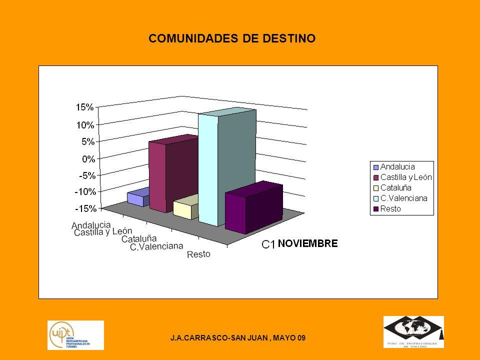 J.A.CARRASCO-SAN JUAN, MAYO 09 COMUNIDADES DE DESTINO