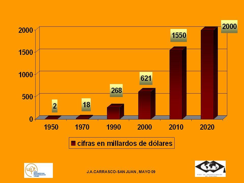 J.A.CARRASCO-SAN JUAN, MAYO 09 Y el mercado de trabajo experimenta cambios años 2008 2009 –Pob.