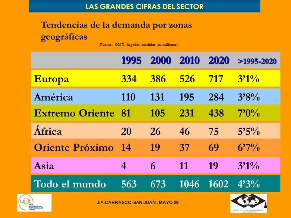 LAS GRANDES CIFRAS DEL SECTOR Tendencias de la demanda por zonas geográficas (Fuente: OMT, llegadas medidas en millones) 1995200020102020 >1995-2020 Europa33438652671731% América11013119528438% África2026467555% Oriente Próximo1419376967% Asia46111931% Extremo Oriente8110523143870% Todo el mundo5636731046160243% J.A.CARRASCO-SAN JUAN, MAYO 09