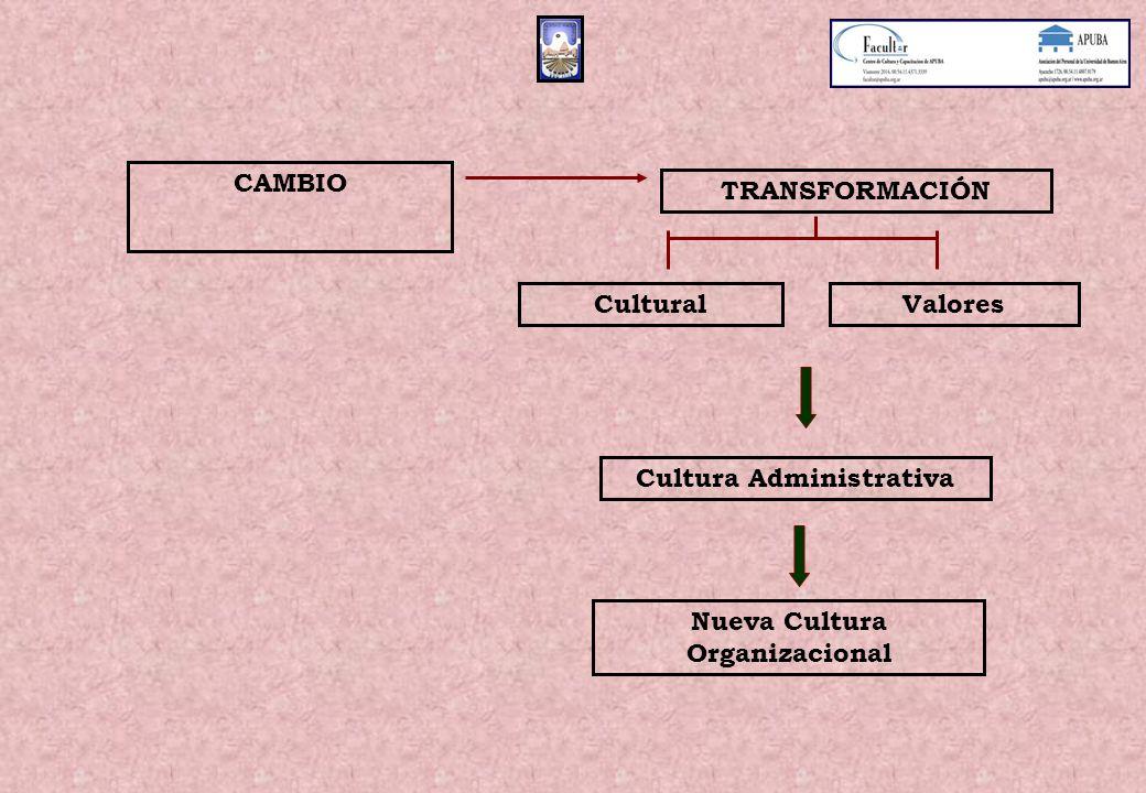 CAMBIO TRANSFORMACIÓN Cultural Cultura Administrativa Valores Nueva Cultura Organizacional