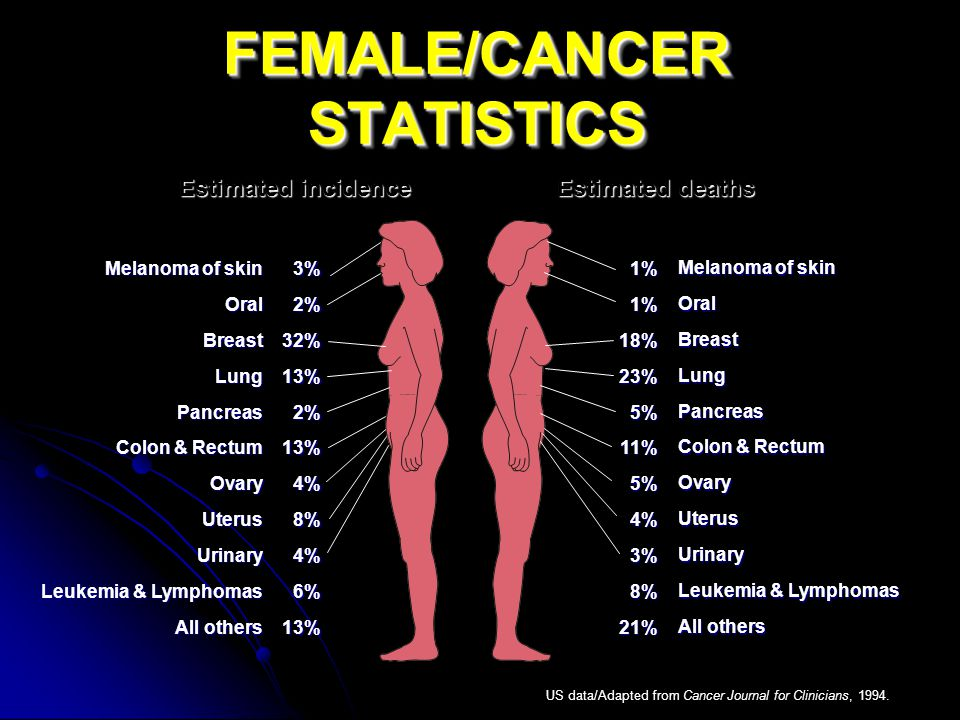 1%1%18%23%5%11%5%4%3%8%21% FEMALE/CANCER STATISTICS Estimated incidenceEstimated deaths Melanoma of skin OralBreastLungPancreas Colon & Rectum OvaryUterusUrinary Leukemia & Lymphomas All others 3%2%32%13%2%13%4%8%4%6%13% US data/Adapted from Cancer Journal for Clinicians, 1994.