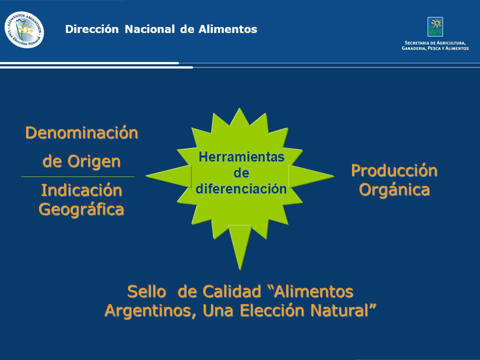Denominación de Origen Indicación Geográfica Sello de Calidad Alimentos Argentinos, Una Elección Natural Producción Orgánica Dirección Nacional de Ali