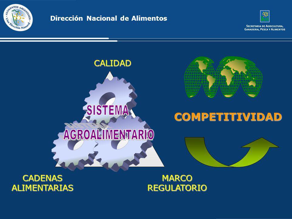 CADENASALIMENTARIASMARCOREGULATORIO CALIDAD COMPETITIVIDAD Dirección Nacional de Alimentos