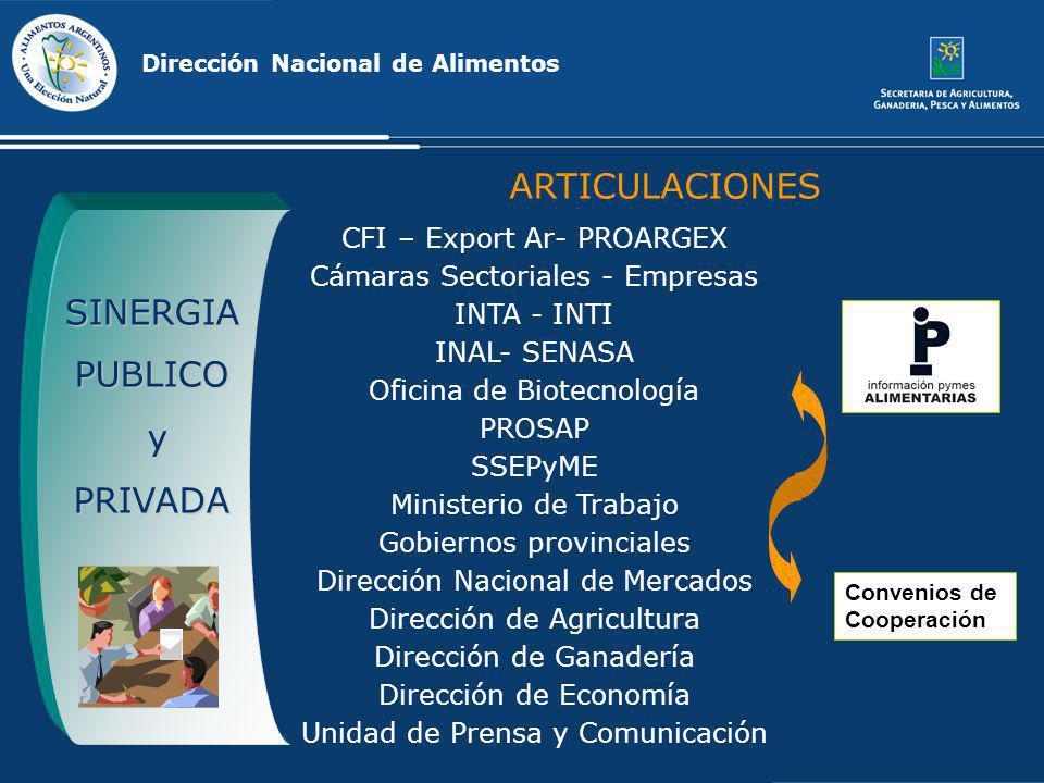 CFI – Export Ar- PROARGEX Cámaras Sectoriales - Empresas INTA - INTI INAL- SENASA Oficina de Biotecnología PROSAP SSEPyME Ministerio de Trabajo Gobier