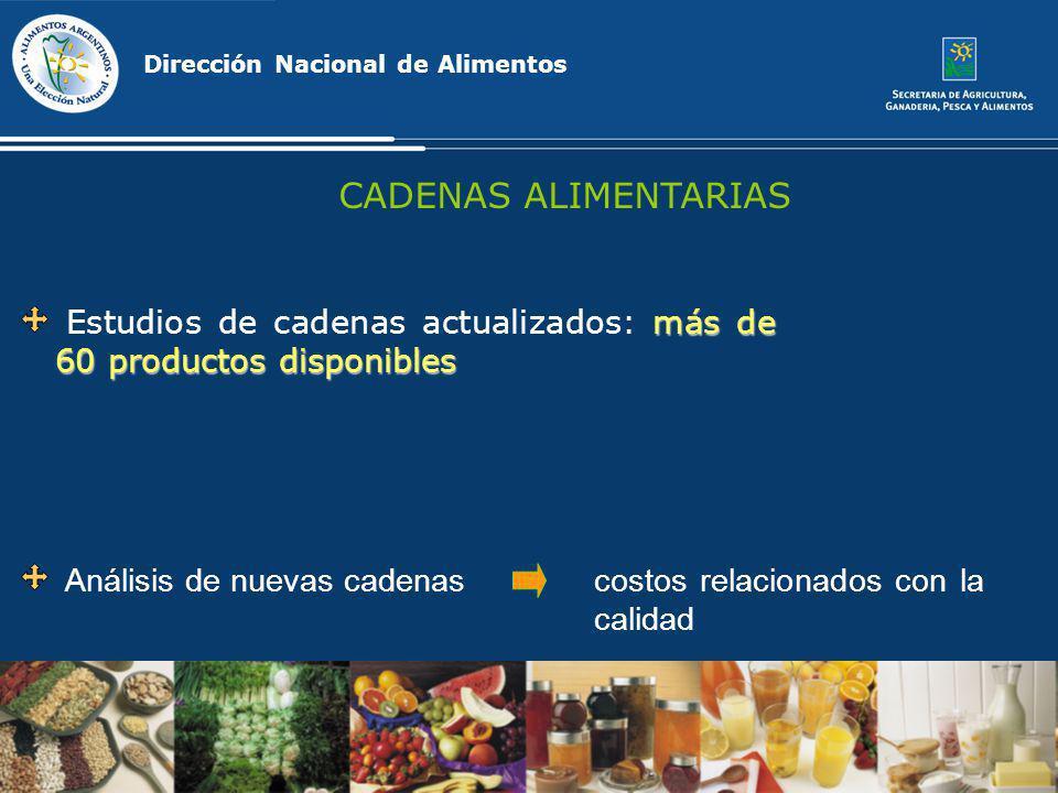 Análisis de nuevas cadenascostos relacionados con la calidad Dirección Nacional de Alimentos CADENAS ALIMENTARIAS más de 60 productos disponibles Estu