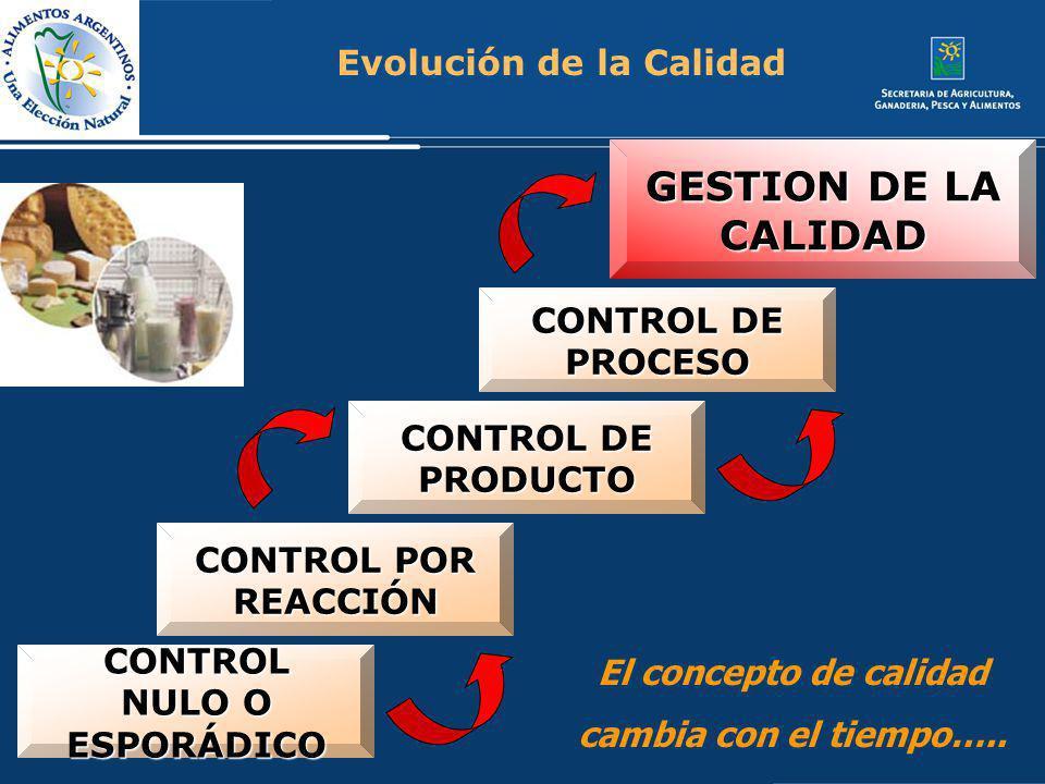 CONTROL NULO O ESPORÁDICO CONTROL POR REACCIÓN CONTROL DE PRODUCTO CONTROL DE PROCESO GESTION DE LA CALIDAD Evolución de la Calidad El concepto de cal