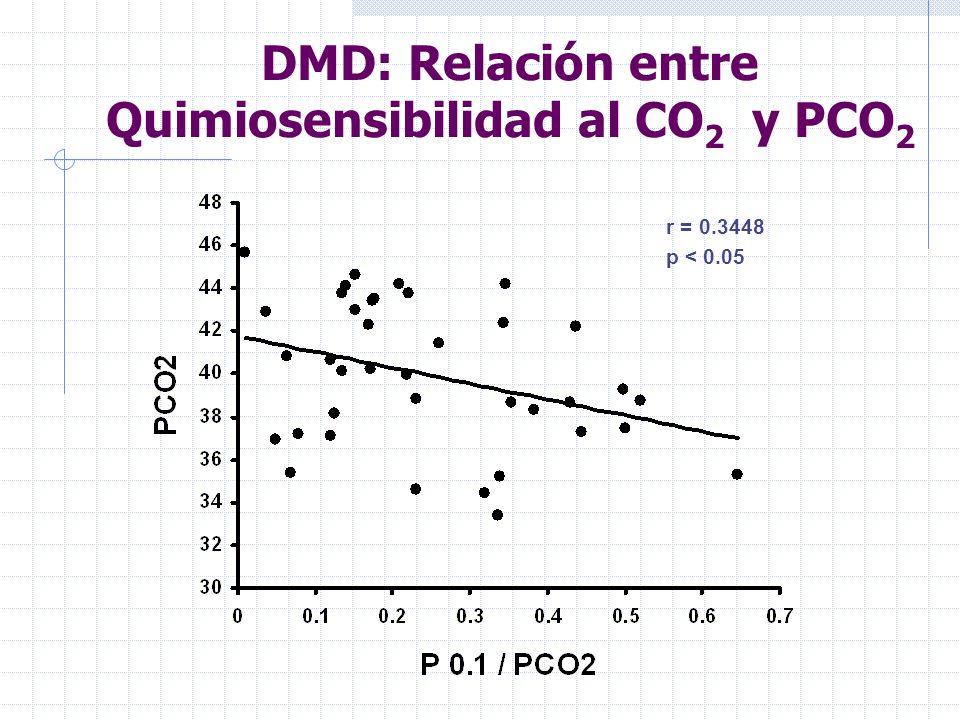DMD: Relación entre Quimiosensibilidad al CO 2 y PCO 2 r = 0.3448 p < 0.05