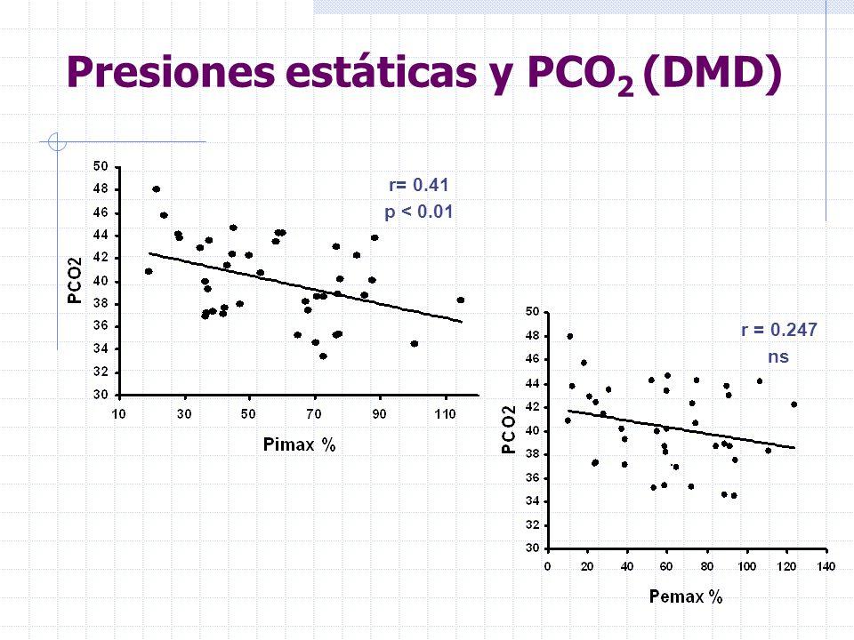 PetCO 2 P0.1
