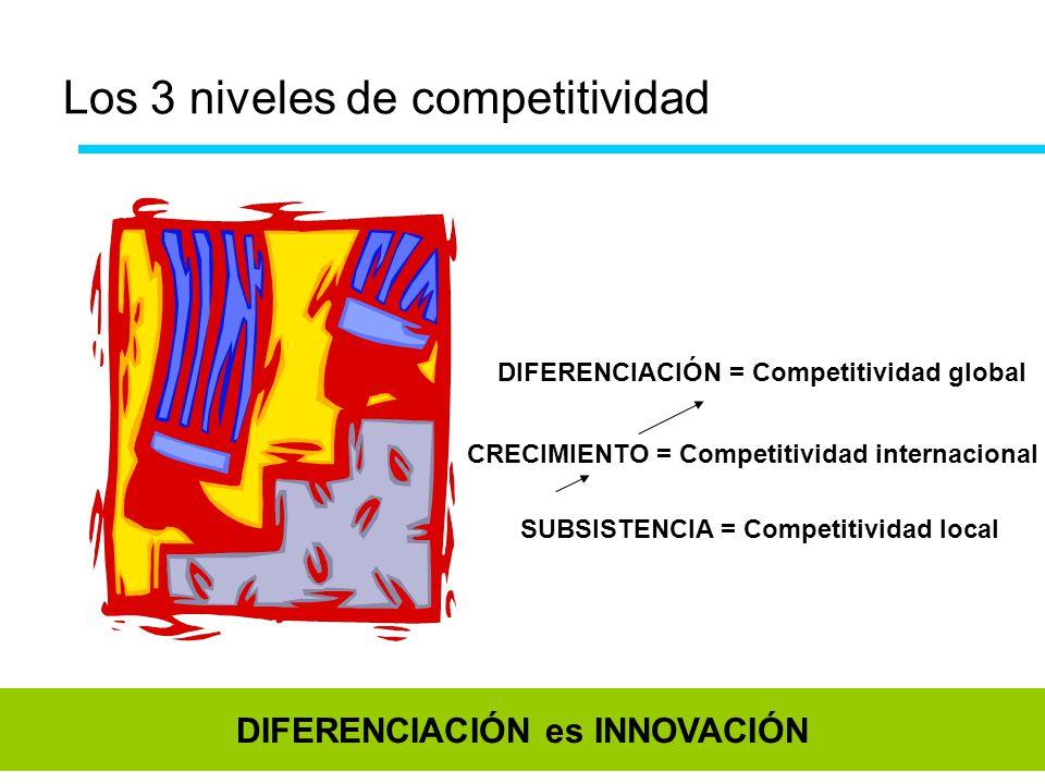 Los 3 niveles de competitividad SUBSISTENCIA = Competitividad local CRECIMIENTO = Competitividad internacional DIFERENCIACIÓN = Competitividad global