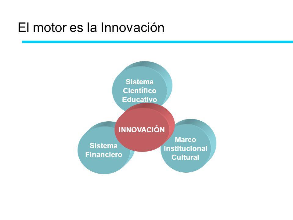 El motor es la Innovación Sistema Científico Educativo Sistema Financiero Marco Institucional Cultural INNOVACIÓN