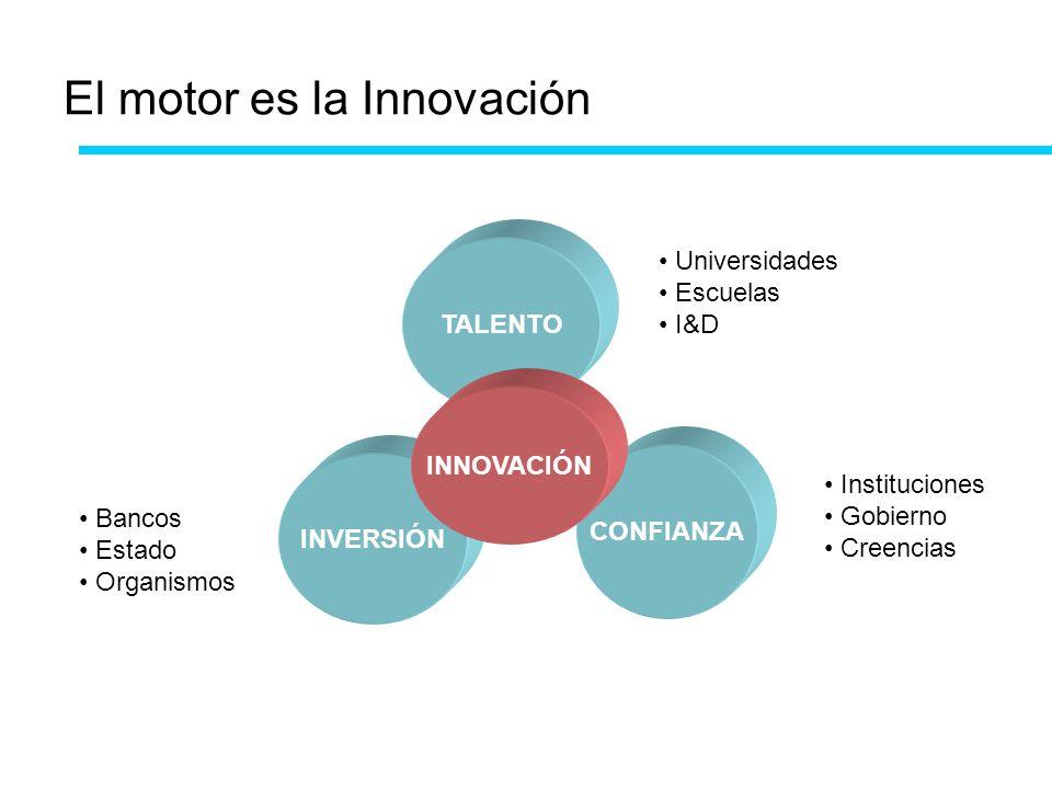 El motor es la Innovación TALENTO INVERSIÓN CONFIANZA INNOVACIÓN Universidades Escuelas I&D Bancos Estado Organismos Instituciones Gobierno Creencias