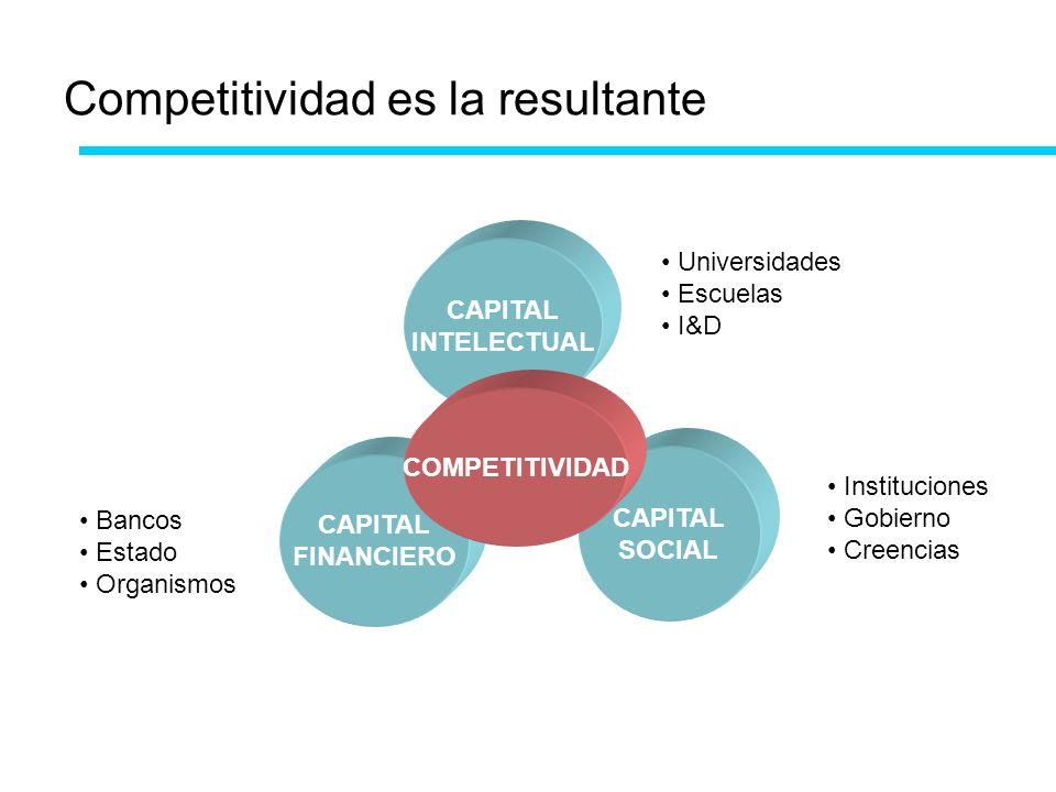 Competitividad es la resultante CAPITAL INTELECTUAL CAPITAL FINANCIERO CAPITAL SOCIAL COMPETITIVIDAD Universidades Escuelas I&D Bancos Estado Organism