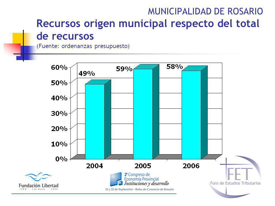 MUNICIPALIDAD DE ROSARIO Recursos origen municipal respecto del total de recursos (Fuente: ordenanzas presupuesto)