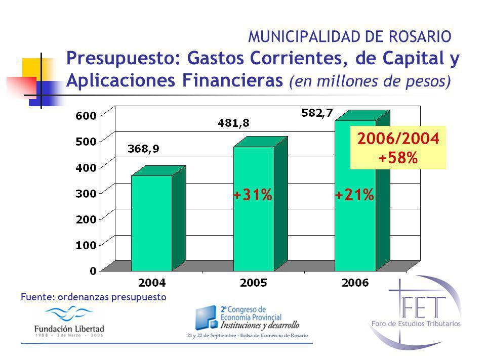 MUNICIPALIDAD DE ROSARIO Presupuesto: Gastos Corrientes, de Capital y Aplicaciones Financieras (en millones de pesos) +31%+21% 2006/2004 +58% Fuente: