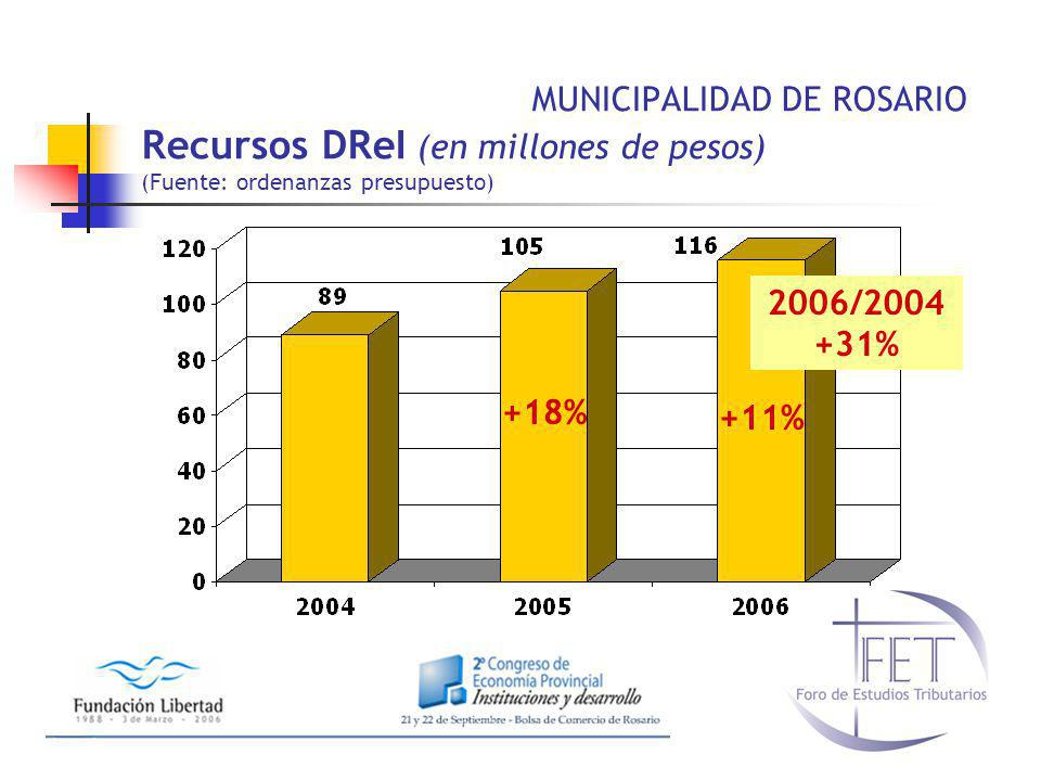 MUNICIPALIDAD DE ROSARIO Recursos DReI (en millones de pesos) (Fuente: ordenanzas presupuesto) +18% +11% 2006/2004 +31%