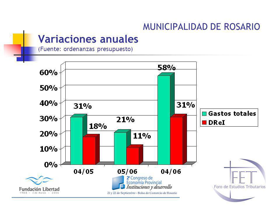 MUNICIPALIDAD DE ROSARIO Variaciones anuales (Fuente: ordenanzas presupuesto)