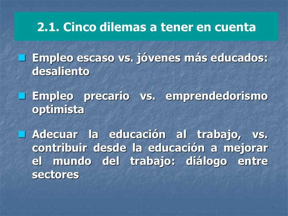 2.1. Cinco dilemas a tener en cuenta Empleo escaso vs. jóvenes más educados: desaliento Empleo escaso vs. jóvenes más educados: desaliento Empleo prec