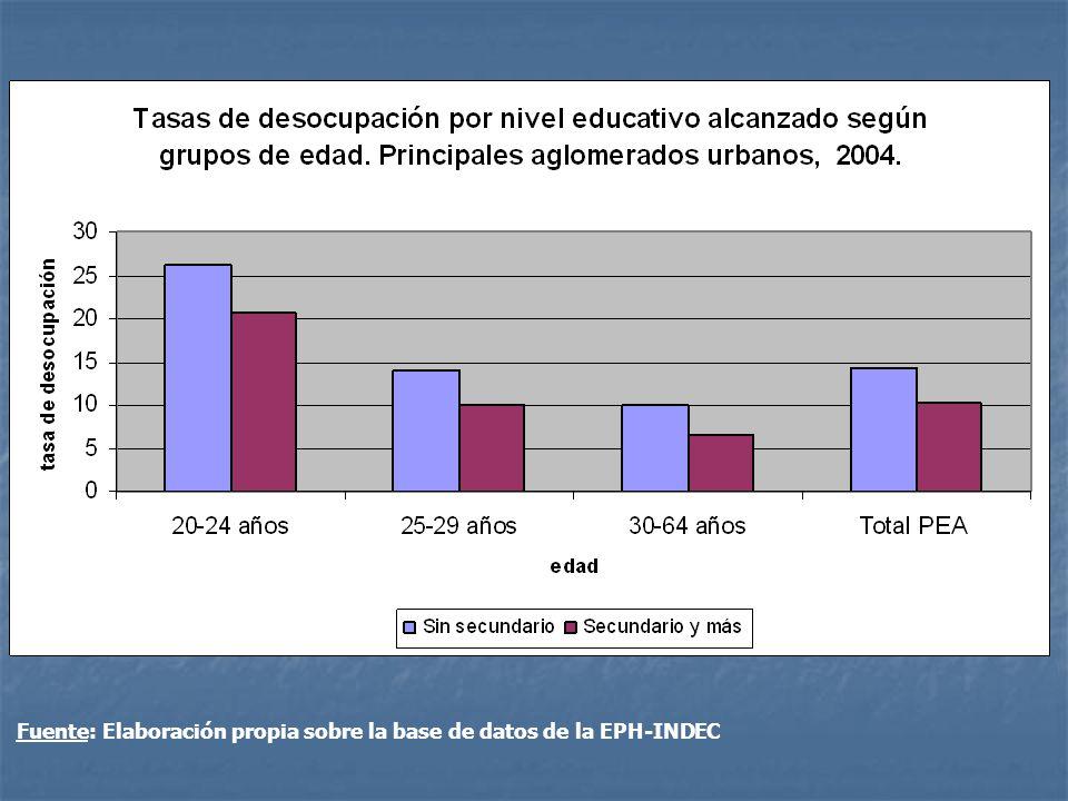 Fuente: Elaboración propia sobre la base de datos de la Encuesta Permanente de Hogares (INDEC).