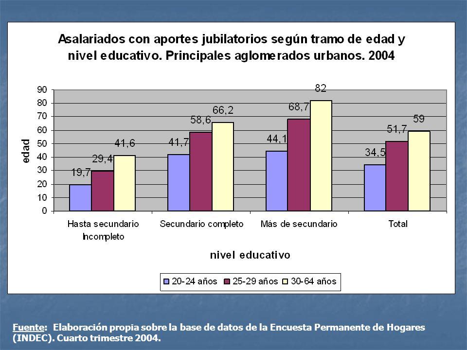 Fuente: Elaboración propia sobre la base de datos de la Encuesta Permanente de Hogares (INDEC). Cuarto trimestre 2004.