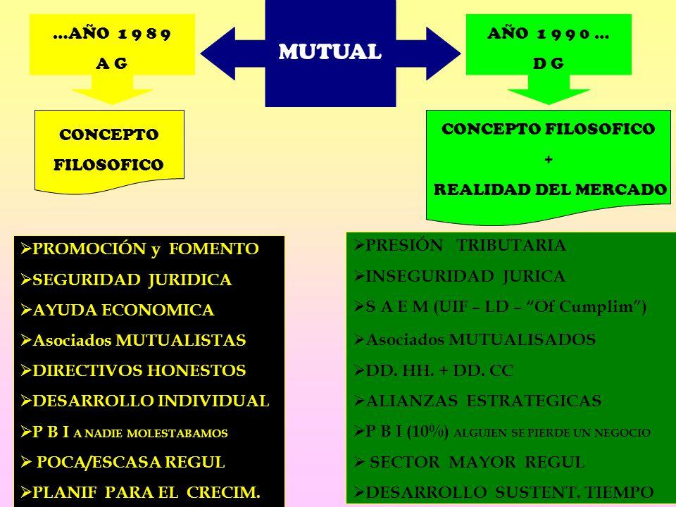 MUTUAL …AÑO 1 9 8 9 A G AÑO 1 9 9 0 … D G CONCEPTO FILOSOFICO CONCEPTO FILOSOFICO + REALIDAD DEL MERCADO PROMOCIÓN y FOMENTO SEGURIDAD JURIDICA AYUDA ECONOMICA Asociados MUTUALISTAS DIRECTIVOS HONESTOS DESARROLLO INDIVIDUAL P B I A NADIE MOLESTABAMOS POCA/ESCASA REGUL PLANIF PARA EL CRECIM.