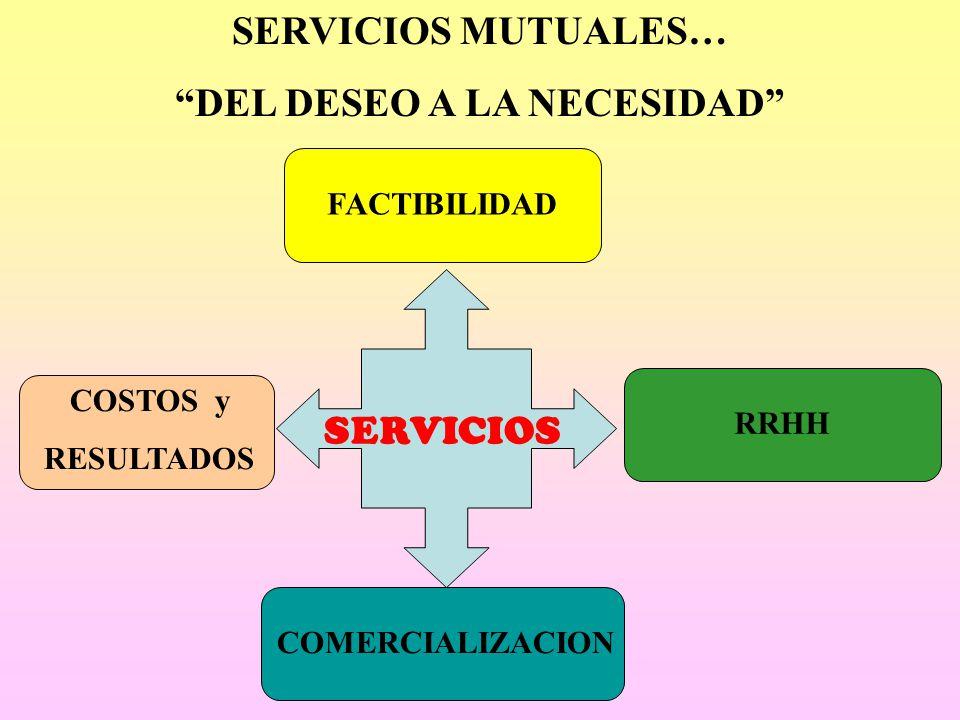SERVICIOS MUTUALES… DEL DESEO A LA NECESIDAD SERVICIOS COMERCIALIZACION COSTOS y RESULTADOS RRHH FACTIBILIDAD