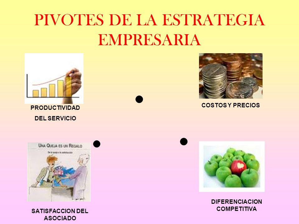 PIVOTES DE LA ESTRATEGIA EMPRESARIA PRODUCTIVIDAD DEL SERVICIO COSTOS Y PRECIOS SATISFACCION DEL ASOCIADO DIFERENCIACION COMPETITIVA