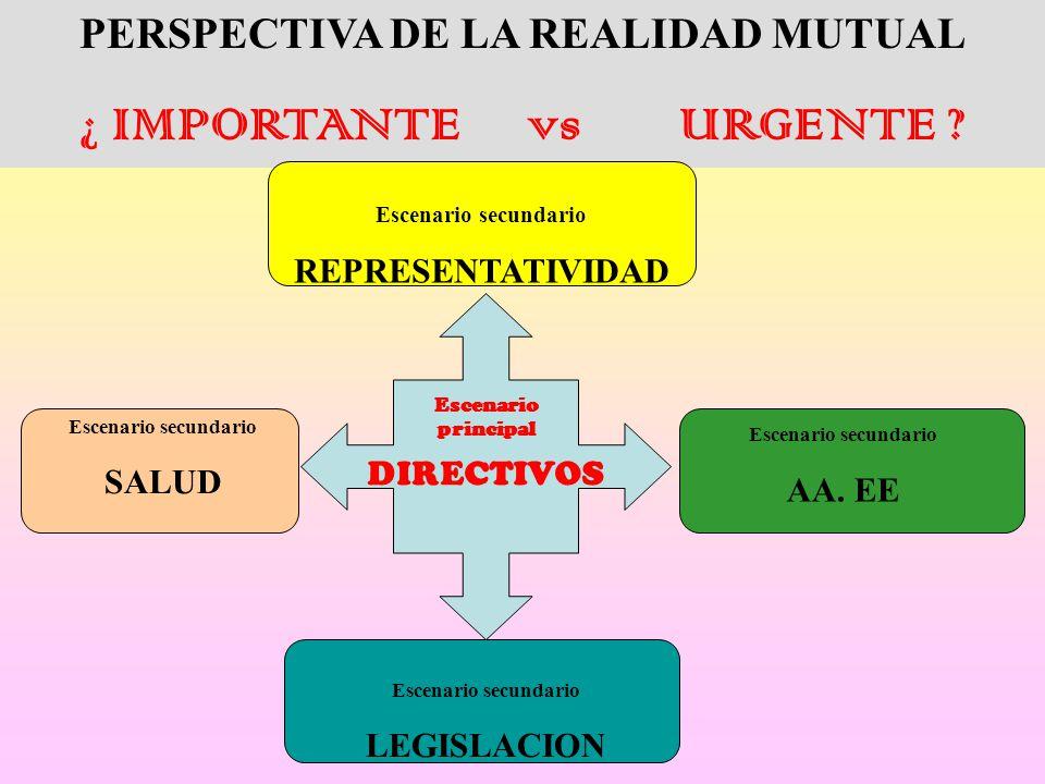 PERSPECTIVA DE LA REALIDAD MUTUAL ¿ IMPORTANTE vs URGENTE .