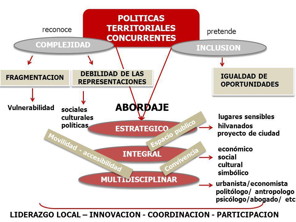POLITICAS TERRITORIALES CONCURRENTES POLITICAS TERRITORIALES CONCURRENTES COMPLEJIDAD Vulnerabilidad INCLUSION INCLUSION reconoce pretende IGUALDAD DE