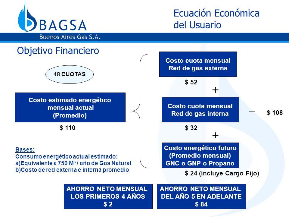 Ecuación Económica del Usuario Objetivo Financiero Bases: Consumo energético actual estimado: a)Equivalente a 750 M 3 / año de Gas Natural b)Costo de red externa e interna promedio + Costo estimado energético mensual actual (Promedio) Costo cuota mensual Red de gas externa Costo cuota mensual Red de gas interna Costo energético futuro (Promedio mensual) GNC o GNP o Propano + $ 52 $ 32 $ 24 (incluye Cargo Fijo) $ 110 AHORRO NETO MENSUAL LOS PRIMEROS 4 AÑOS $ 2 48 CUOTAS = $ 108 AHORRO NETO MENSUAL DEL AÑO 5 EN ADELANTE $ 84