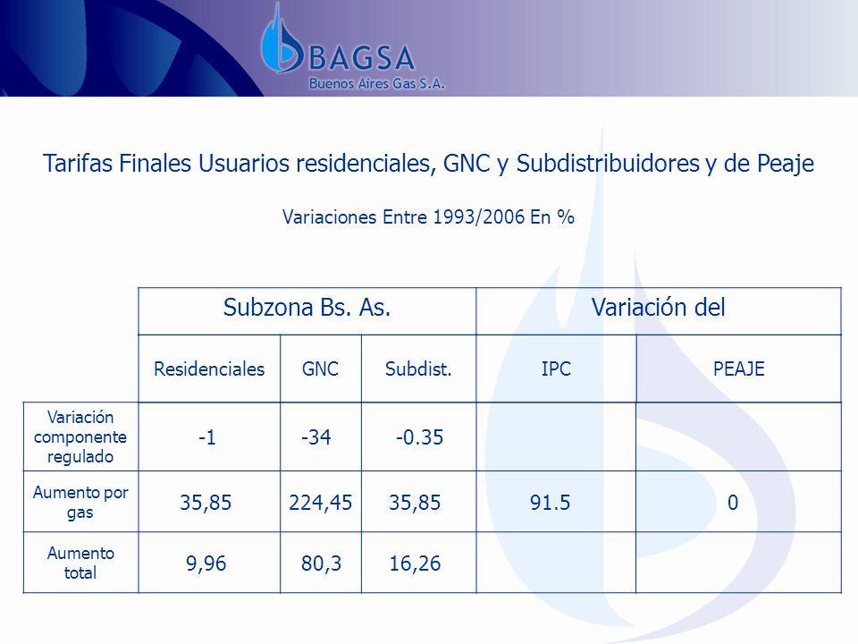 Tarifas Finales Usuarios residenciales, GNC y Subdistribuidores y de Peaje Variaciones Entre 1993/2006 En % Subzona Bs.