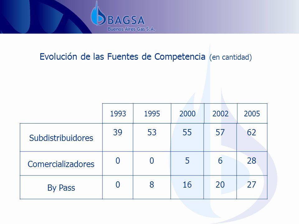 Evolución de las Fuentes de Competencia (en cantidad) 19931995200020022005 Subdistribuidores 3953555762 Comercializadores 005628 By Pass 08162027
