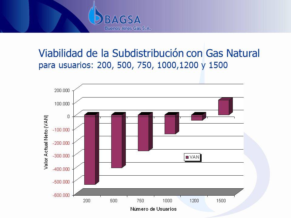 Viabilidad de la Subdistribución con Gas Natural para usuarios: 200, 500, 750, 1000,1200 y 1500
