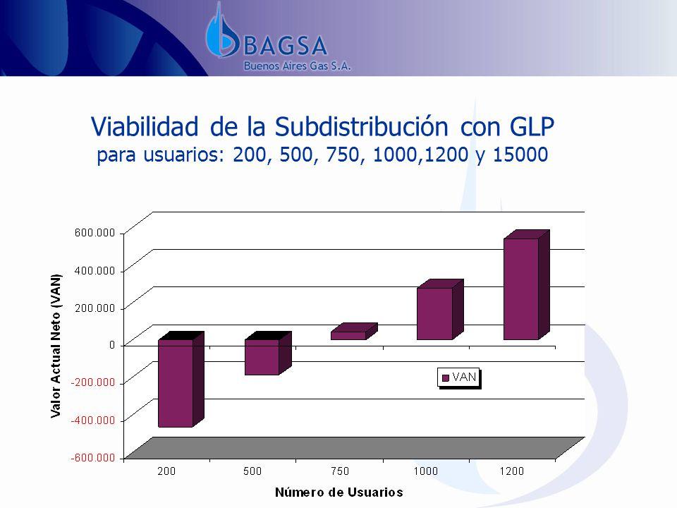 Viabilidad de la Subdistribución con GLP para usuarios: 200, 500, 750, 1000,1200 y 15000