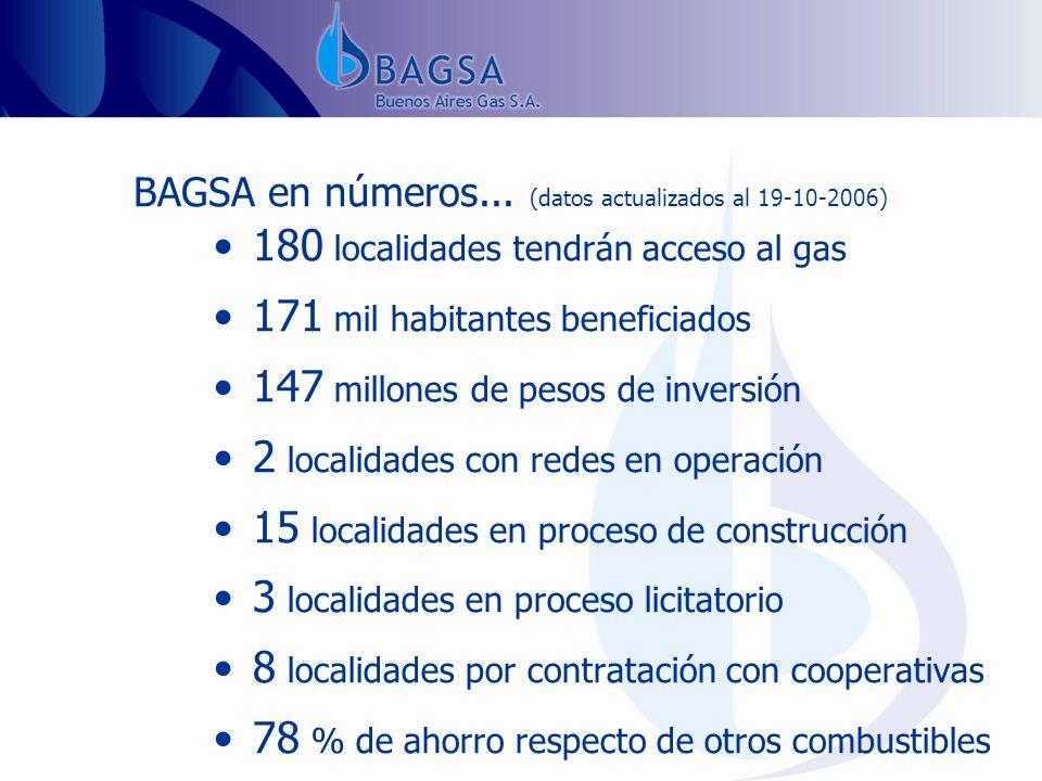 180 localidades tendrán acceso al gas 171 mil habitantes beneficiados 147 millones de pesos de inversión 2 localidades con redes en operación 15 localidades en proceso de construcción 3 localidades en proceso licitatorio 8 localidades por contratación con cooperativas 78 % de ahorro respecto de otros combustibles BAGSA en números...