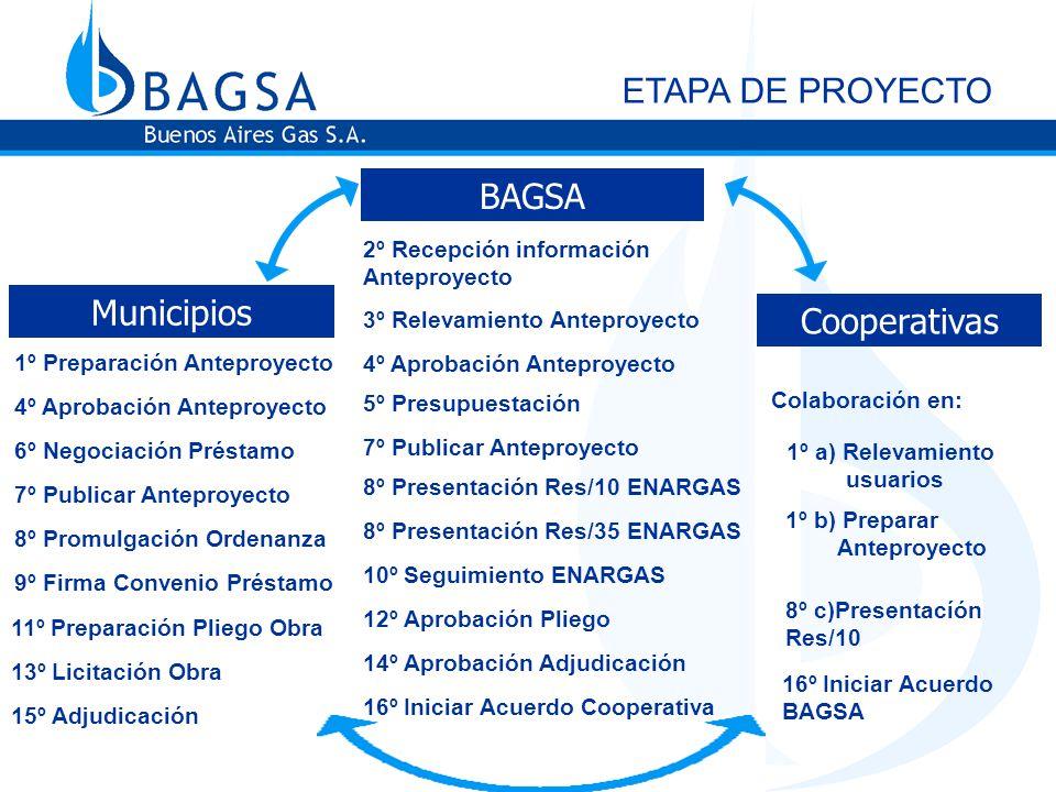 ETAPA DE OBRA 7º Terminar Acuerdo con Cooperativa 7º Terminar Acuerdo con BAGSA 6º Transferencia de Obra BAGSA Municipios Cooperativas 1º Aprobar ingeniería.