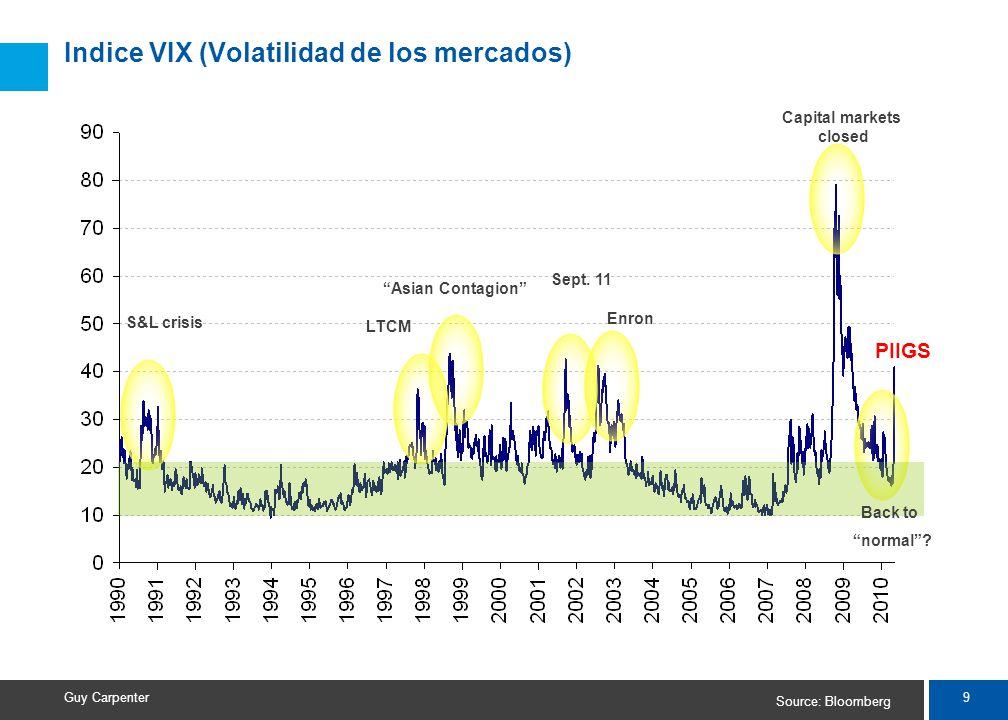 9 Guy Carpenter Indice VIX (Volatilidad de los mercados) Source: Bloomberg S&L crisis LTCM Asian Contagion Sept.