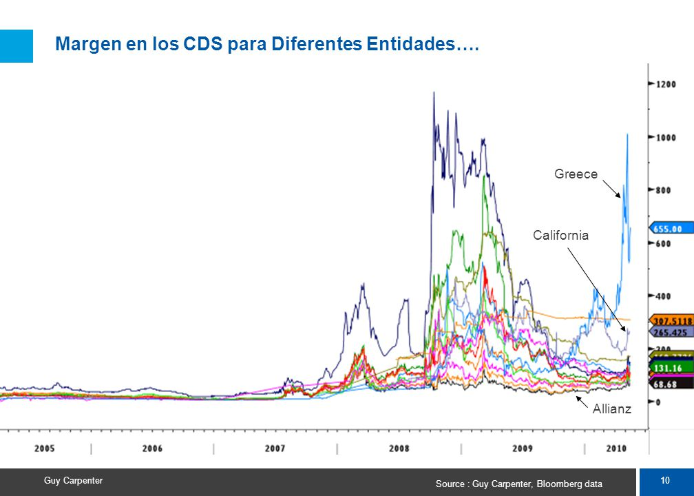 10 Guy Carpenter Margen en los CDS para Diferentes Entidades….