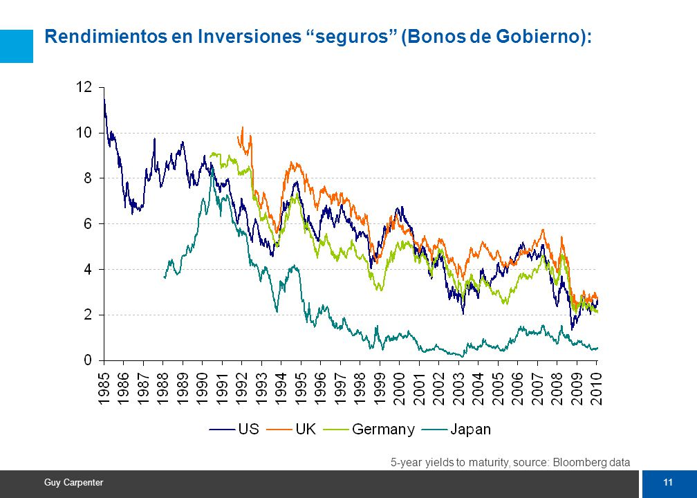 11 Guy Carpenter Rendimientos en Inversiones seguros (Bonos de Gobierno): 5-year yields to maturity, source: Bloomberg data