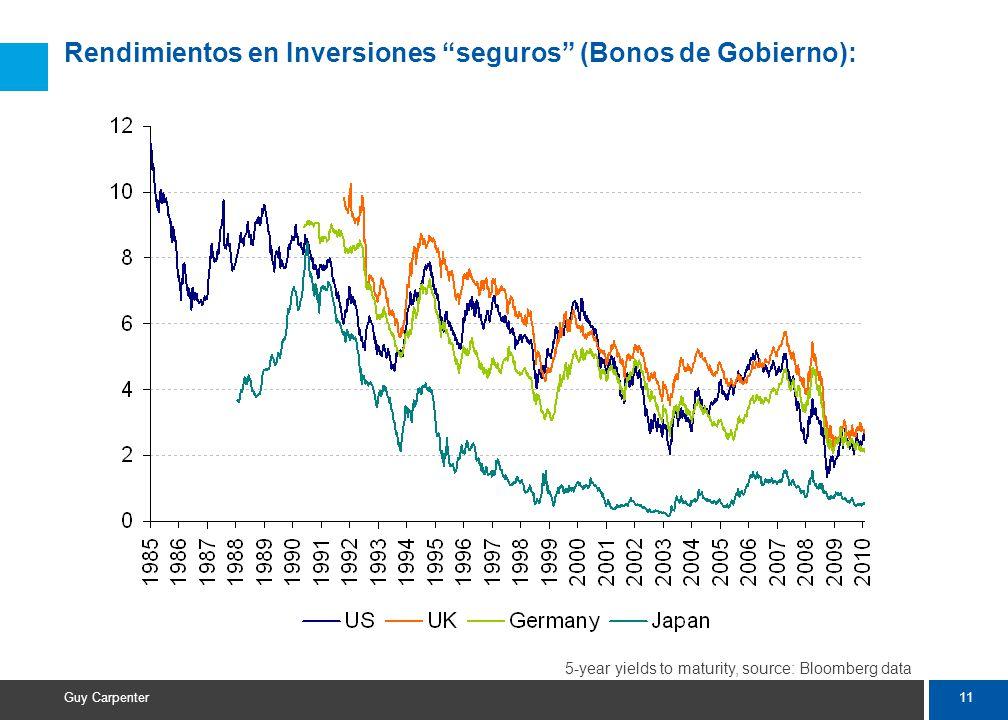 11 Guy Carpenter Rendimientos en Inversiones seguros (Bonos de Gobierno): 5-year yields to maturity, source: Bloomberg data