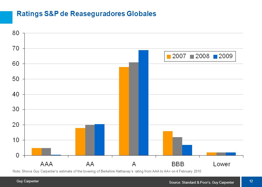 12 Guy Carpenter Ratings S&P de Reaseguradores Globales Source: Standard & Poors, Guy Carpenter Note: Shows Guy Carpenters estimate of the lowering of Berkshire Hathaways rating from AAA to AA+ on 4 February 2010