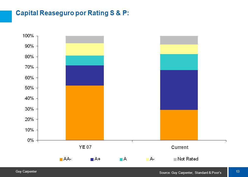 13 Guy Carpenter Capital Reaseguro por Rating S & P: Source: Guy Carpenter, Standard & Poors YE 07 Current