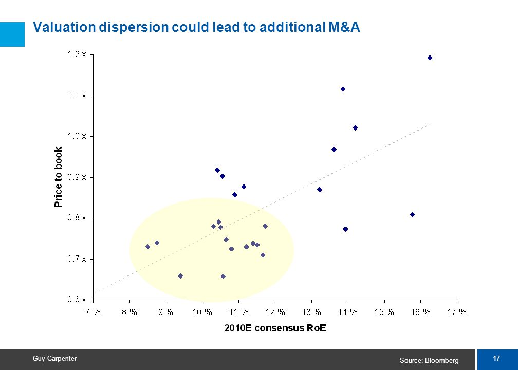 17 Guy Carpenter Valuation dispersion could lead to additional M&A Source: Bloomberg