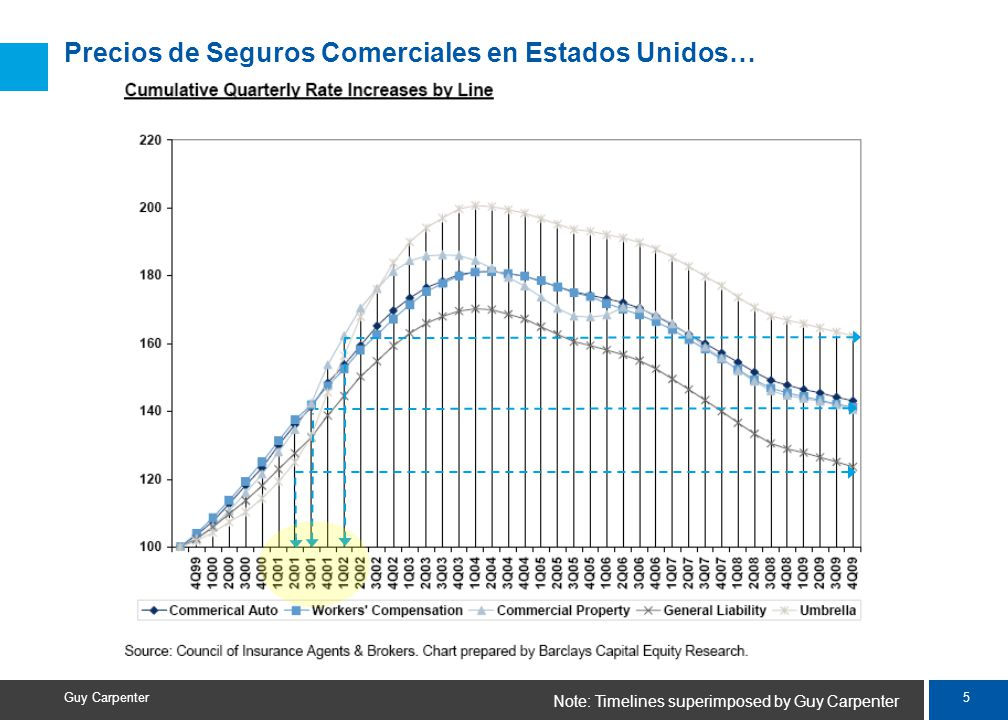 5 Guy Carpenter Precios de Seguros Comerciales en Estados Unidos… Note: Timelines superimposed by Guy Carpenter