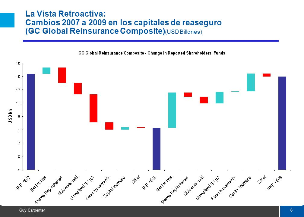 6 Guy Carpenter La Vista Retroactiva: Cambios 2007 a 2009 en los capitales de reaseguro (GC Global Reinsurance Composite) (USD Billones)