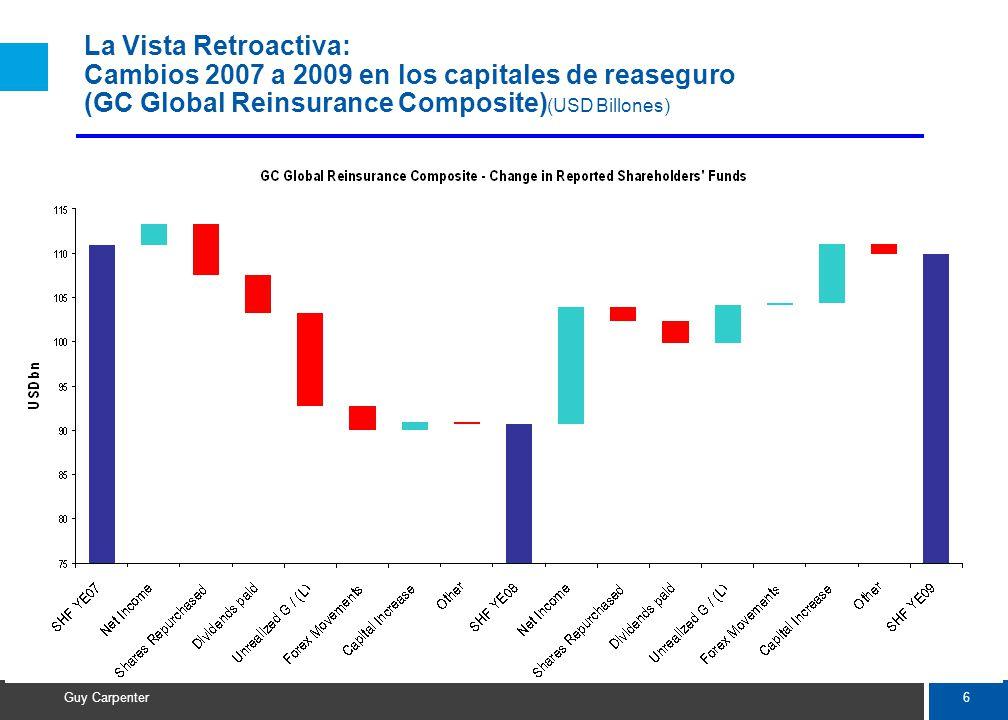 6 Guy Carpenter La Vista Retroactiva: Cambios 2007 a 2009 en los capitales de reaseguro (GC Global Reinsurance Composite) (USD Billones)