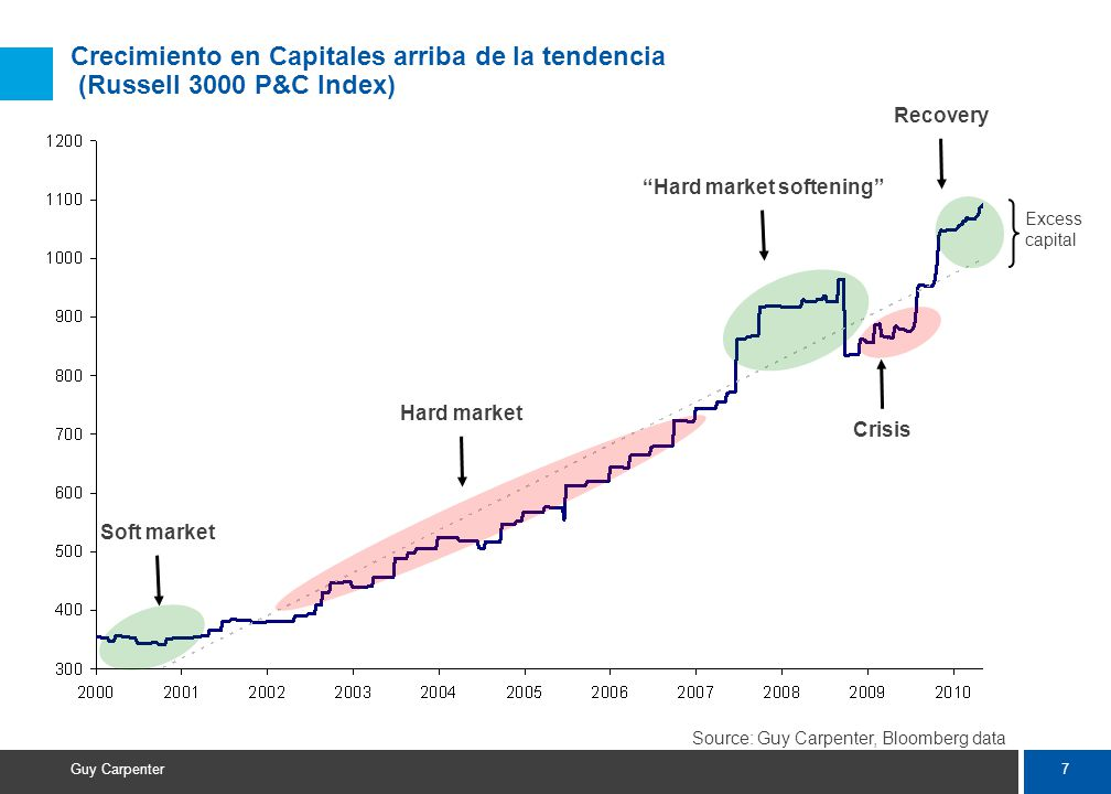 7 Guy Carpenter Crecimiento en Capitales arriba de la tendencia (Russell 3000 P&C Index) Soft market Hard market Hard market softening Crisis Recovery Source: Guy Carpenter, Bloomberg data Excess capital