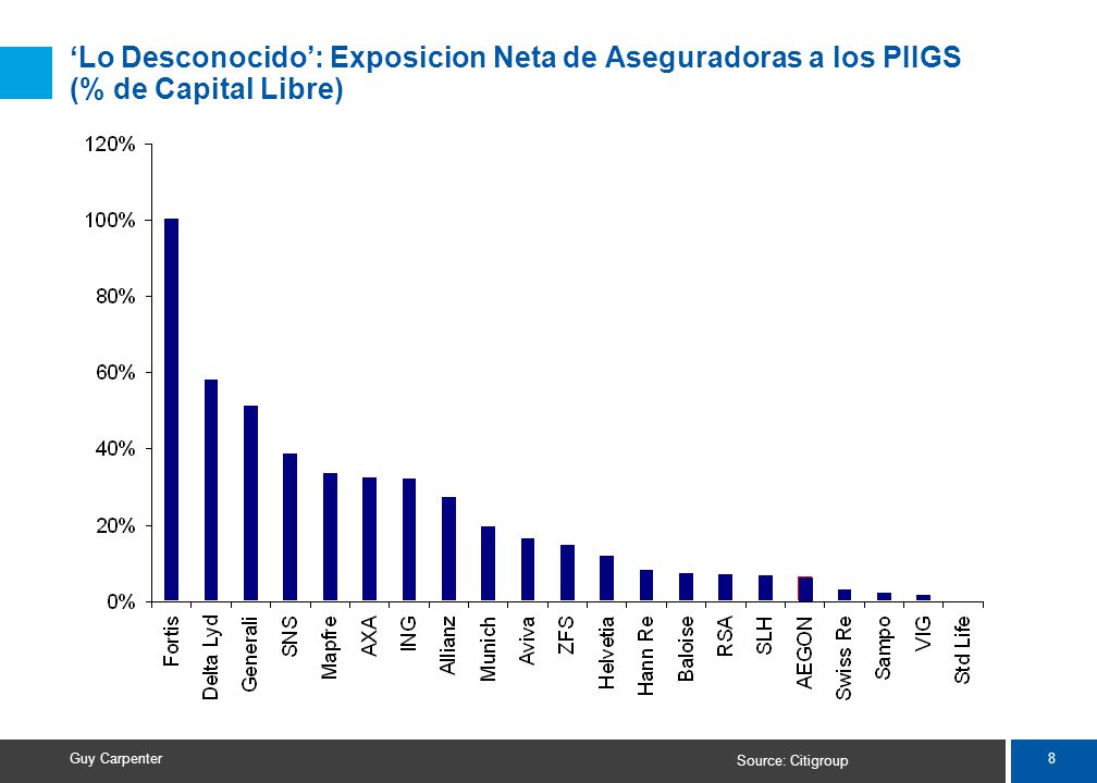 8 Guy Carpenter Lo Desconocido: Exposicion Neta de Aseguradoras a los PIIGS (% de Capital Libre) Source: Citigroup