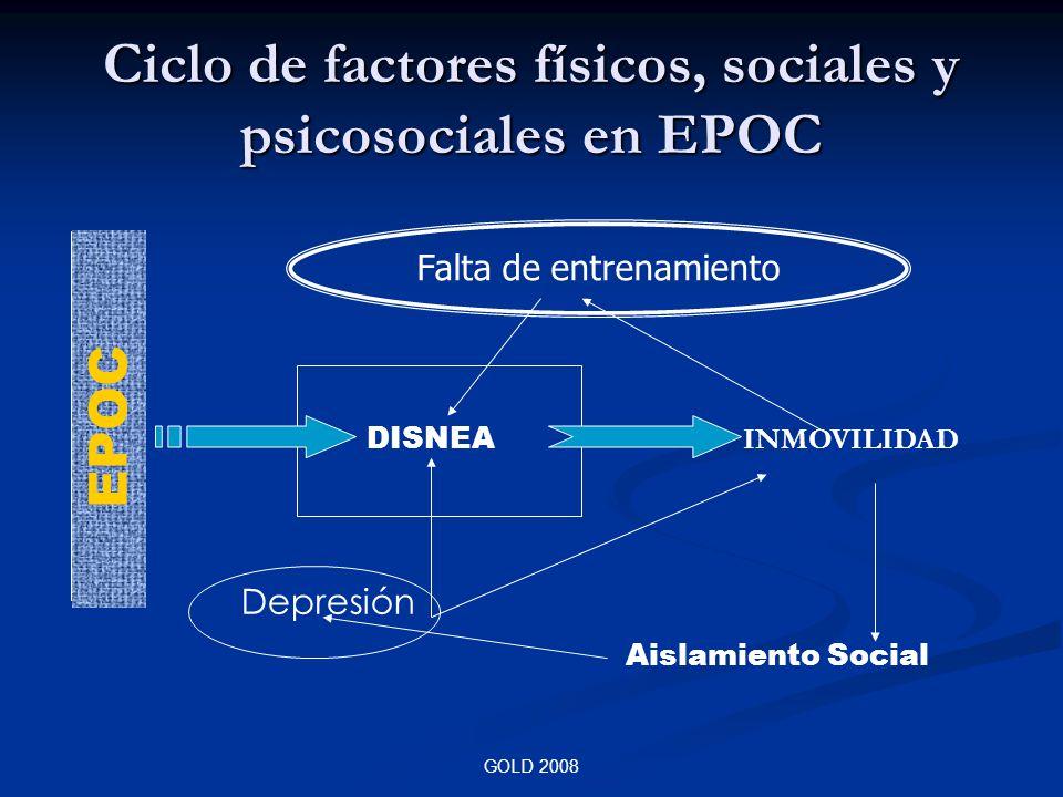 GOLD 2008 Ciclo de factores físicos, sociales y psicosociales en EPOC Falta de entrenamiento DISNEA INMOVILIDAD Aislamiento Social Depresión EPOC